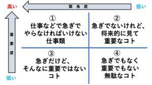 7つの習慣 重要度 マトリクス