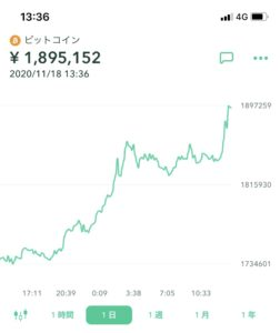 ビットコイン 積立投資
